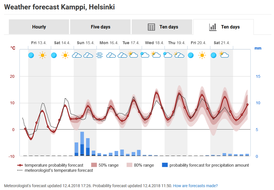 Weather Services On The Internet Finnish Meteorological Institute